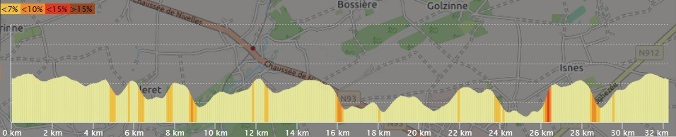 Profil Trail de l'Orneau 32